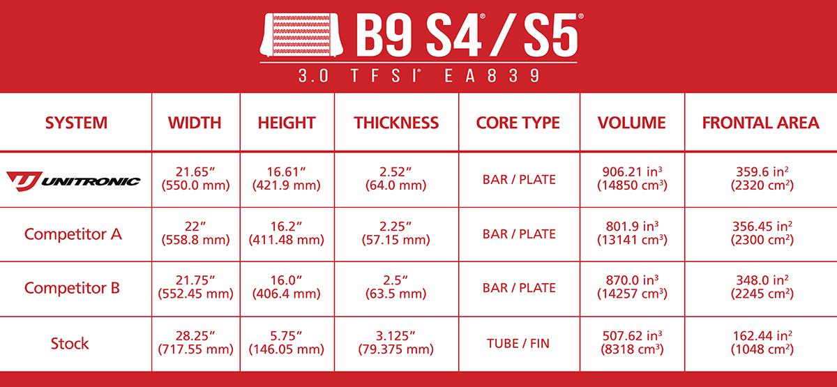 b9s4s5intercoolertable3bweb.jpg