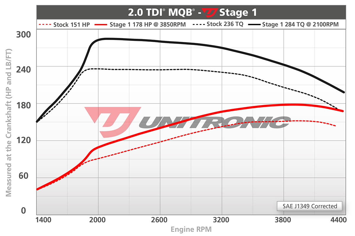 Volkswagen Jetta MK6 2 0 TDI ECU Upgrade Software - 150HP
