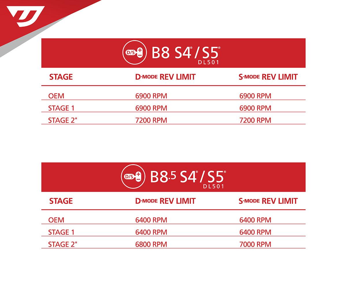 Audi B8 5 S4 3 0 TFSI ECU Upgrade Software - 333HP 2013-2015