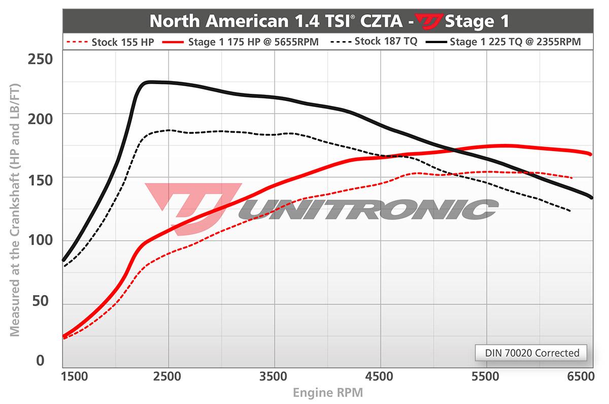 Volkswagen Jetta Mk6 14 Tsi Ecu Upgrade Software 150hp