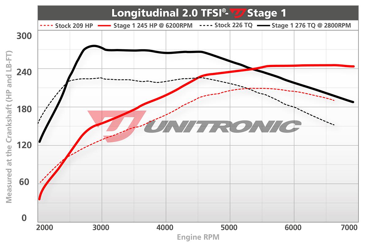 Audi A4 B7 20tfsi Ecu Upgrade Software 2006 2008 2 0t Engine Diagram Dyno Image