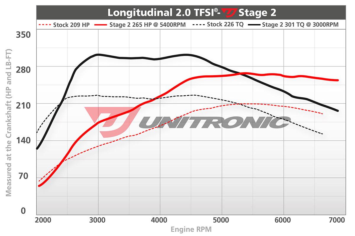 Audi A4 B7 20tfsi Ecu Upgrade Software 2006 2008 2 0t Engine Diagram 20 Tfsi
