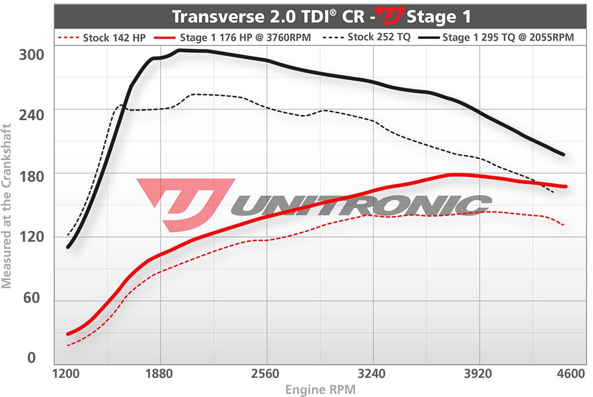 Volkswagen Golf 2 0 TDI ECU Upgrade Software - 140HP 2010-2013