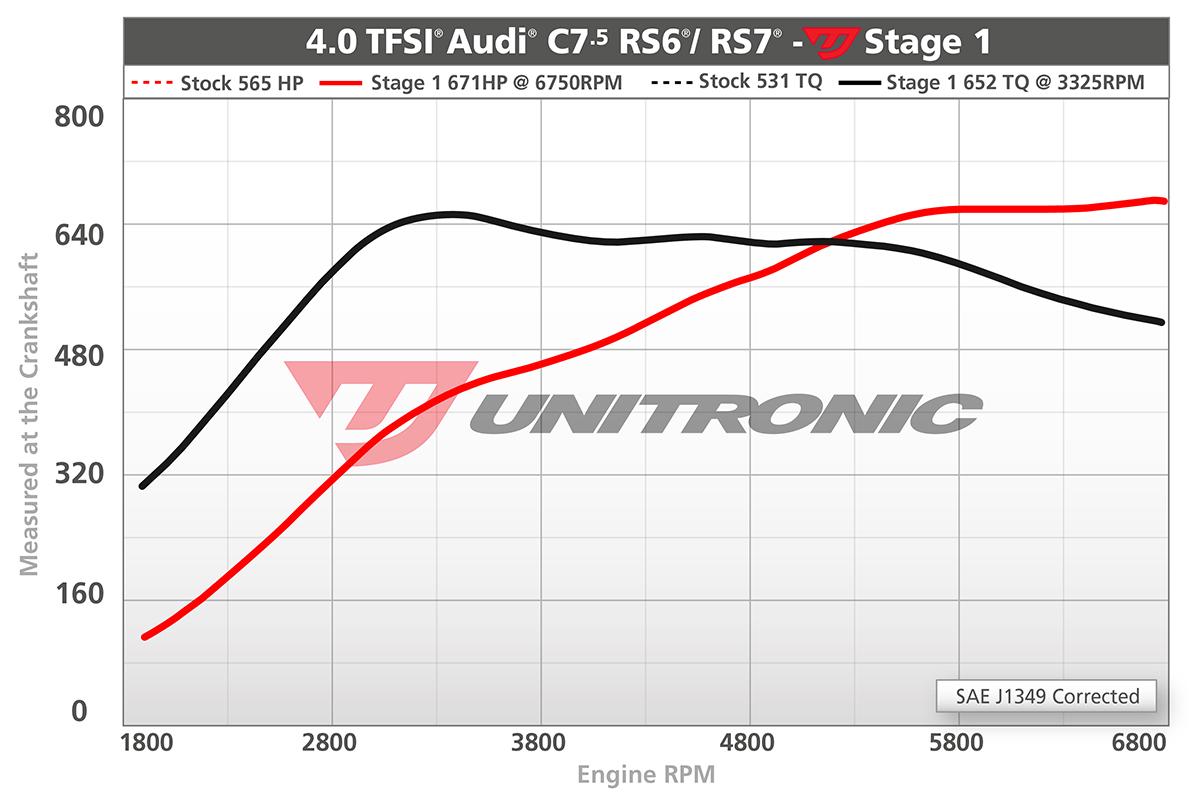 Audi Rs7 40 Tfsi Ecu Upgrade Software 2016 Engine Diagrams Dyno Image