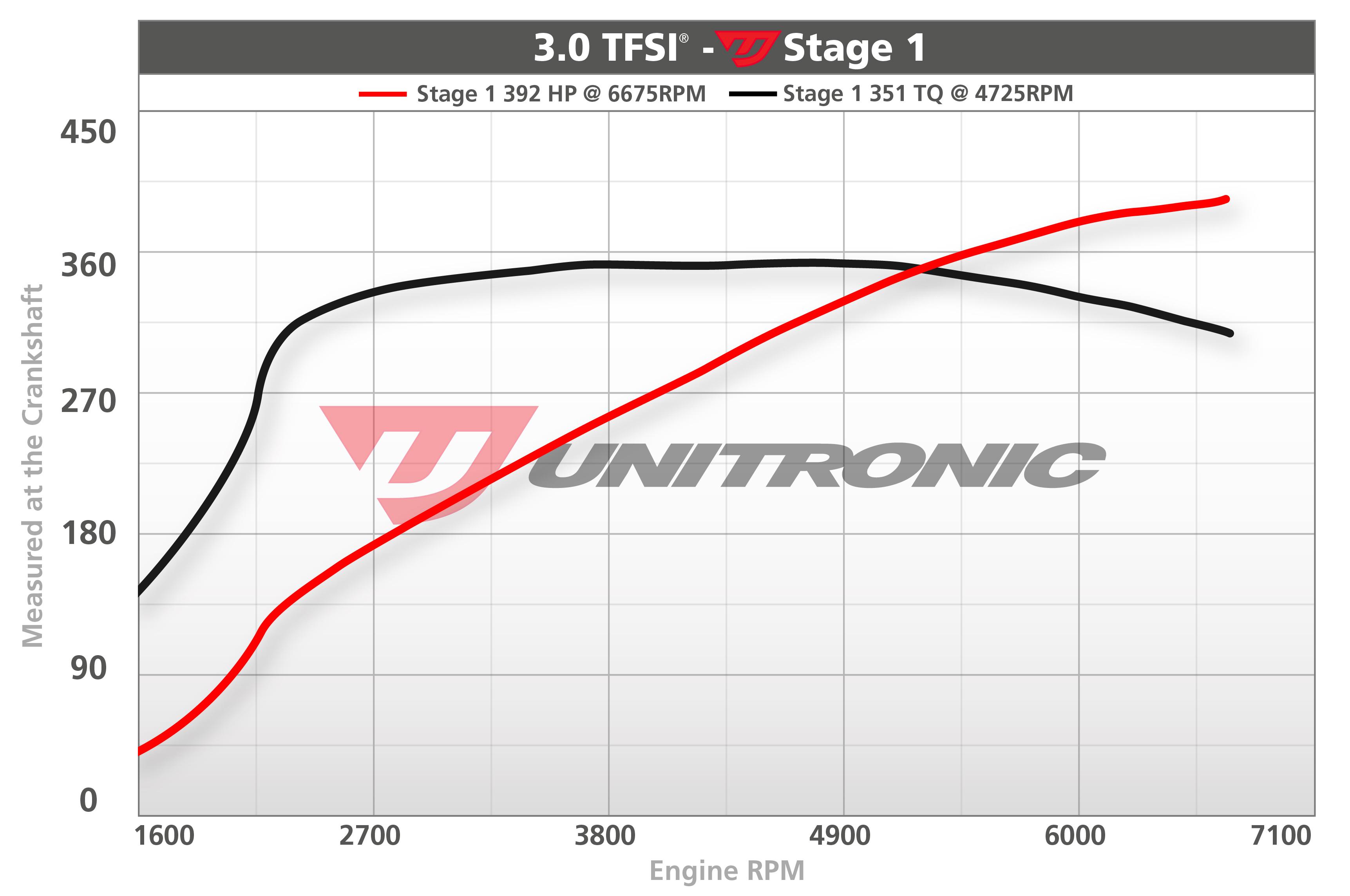 Audi A6 30 Tfsi Ecu Upgrade Software 310hp 2013 2014 S6 Engine Diagram Dyno Image