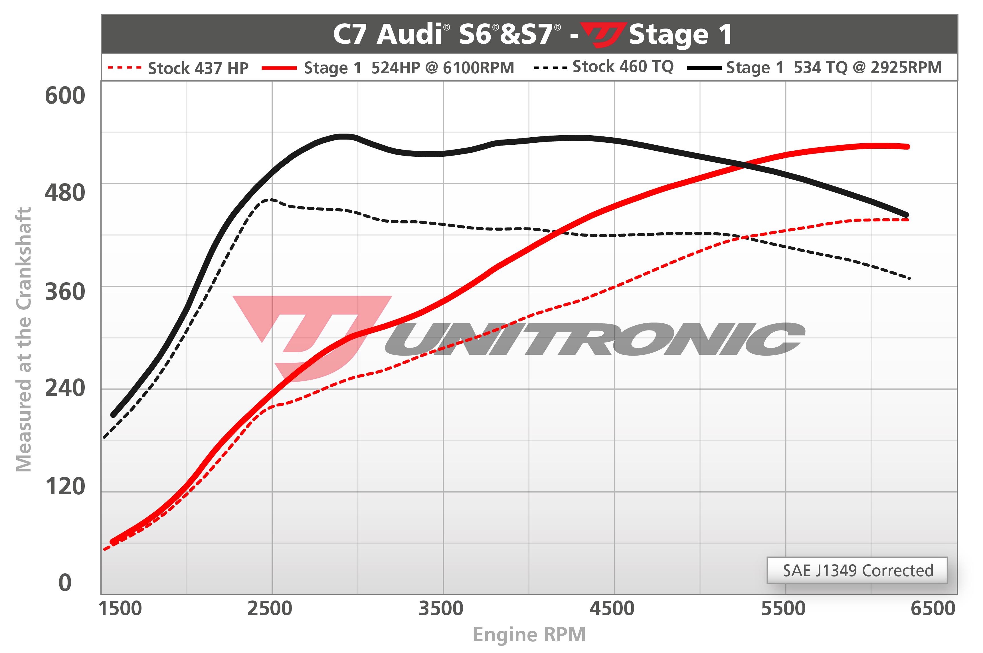 Audi S7 4 0 TFSI ECU Upgrade Software - 2012-2015