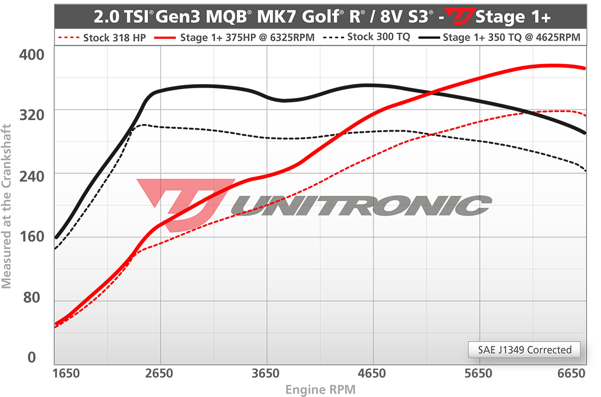 Vwvortex Com Best Tune For Golf R S3