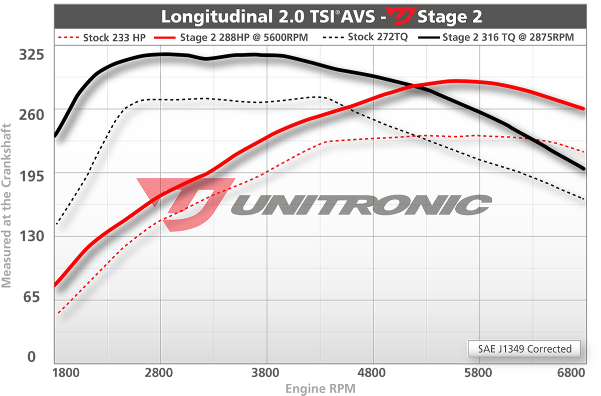 Audi Q5 20tsi Ecu Upgrade Software 211hp 2009 2013 Wiring Diagram Dyno Image