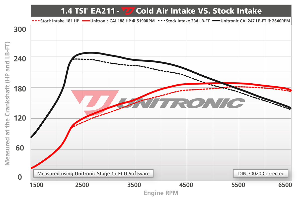 Unitronic 1.4 TSI Power Gains over stock