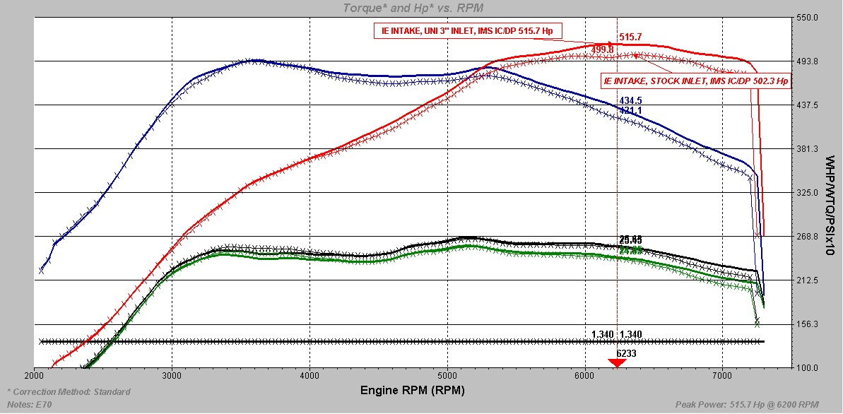 Unitronic Inlet Elbow WHP Power Gains via Iroz Motorsport