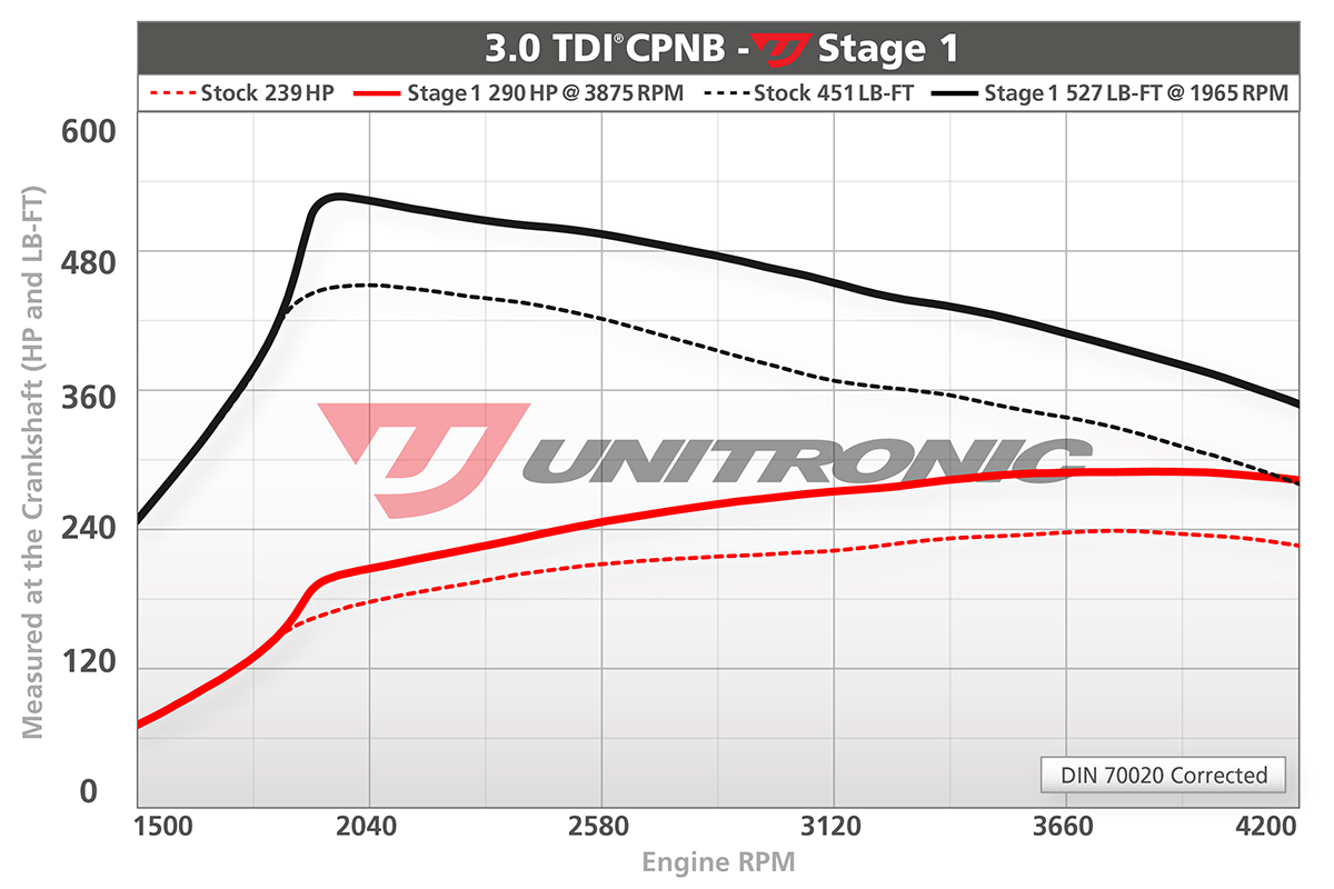 Stage 1 for 3.0 TDI A6, A7, A8, Q5 (CPNB) engines