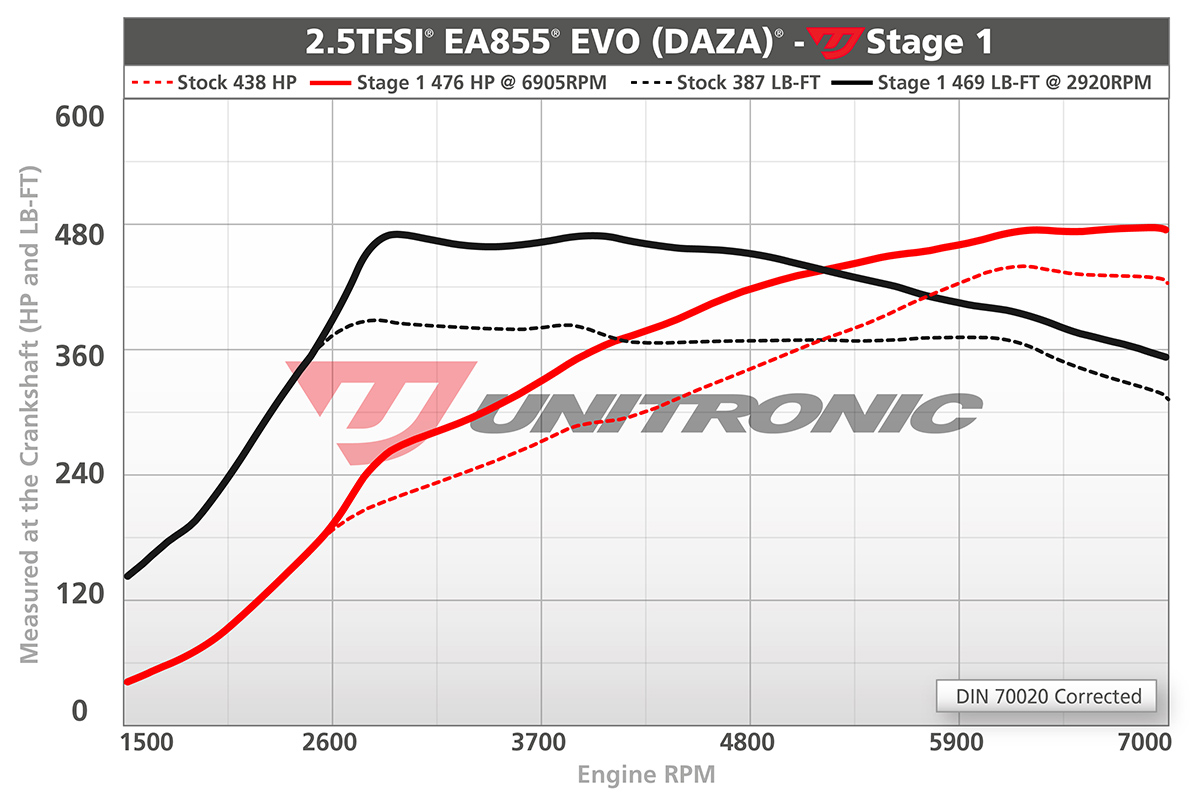 TTRS and RS3 Unitronic Stage 1 Software