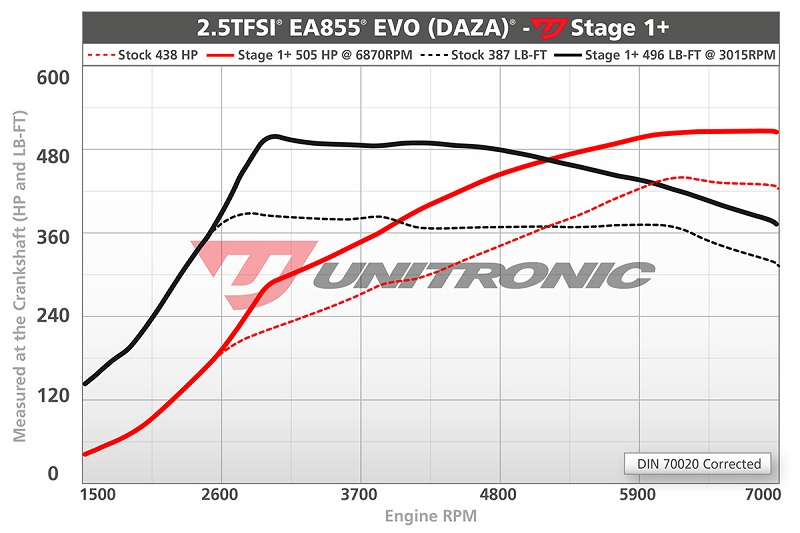 Unitronic Performance Software for 8S TTRS® & 8V RS3® 2 5