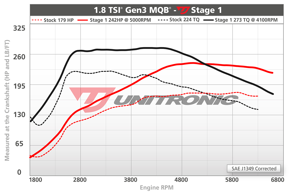 Unitronic Performance Software for 1 8 TSI® Gen3 MQB®
