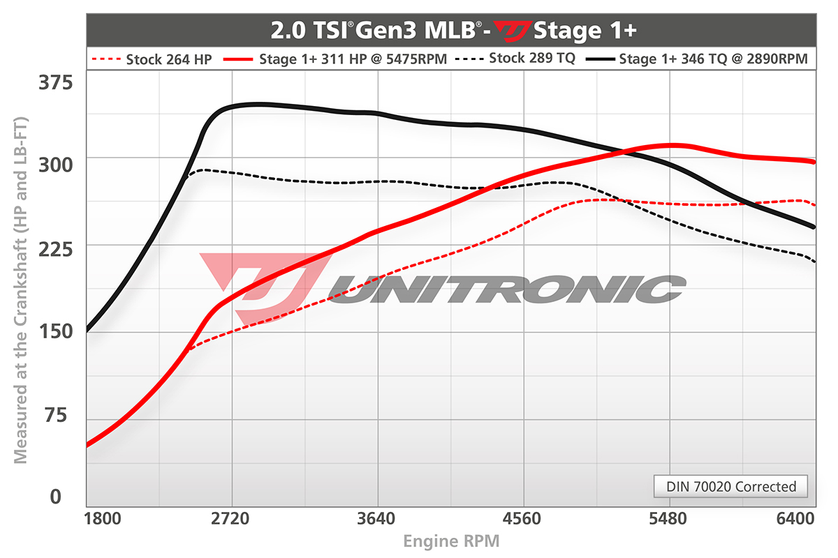 B9 2.0 TSI MLB Unitronic Stage 1 Plus Software