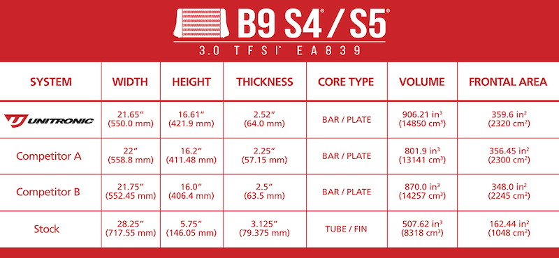 B9-S4-S5-intercooler-comparison