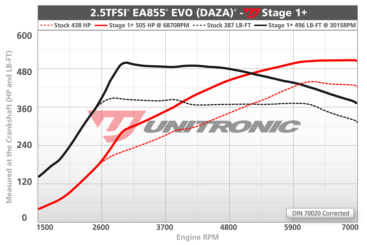 Dyno for RS 3 and TT RS