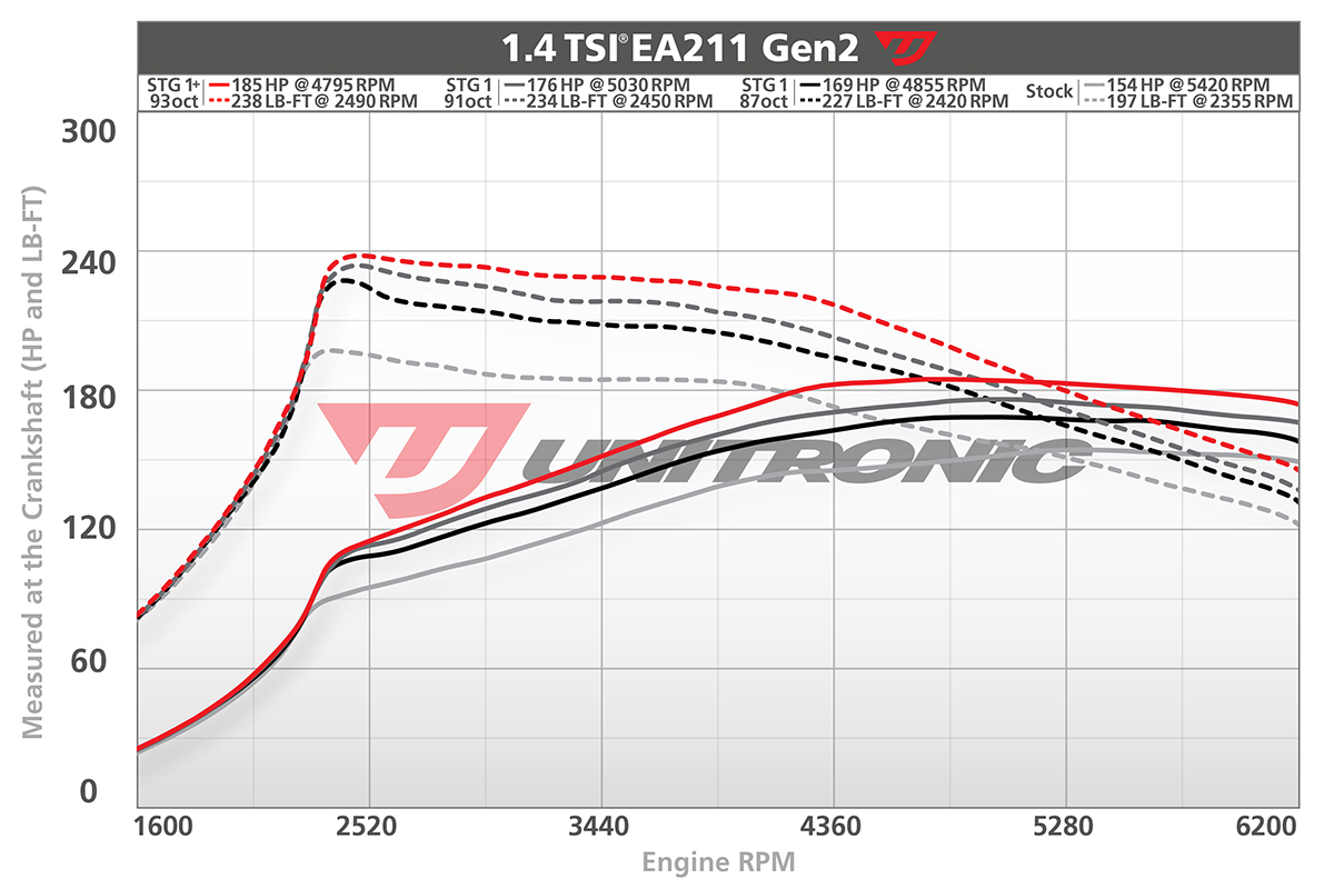 Unitronic MK7 1.4 Jetta Dyno Stages