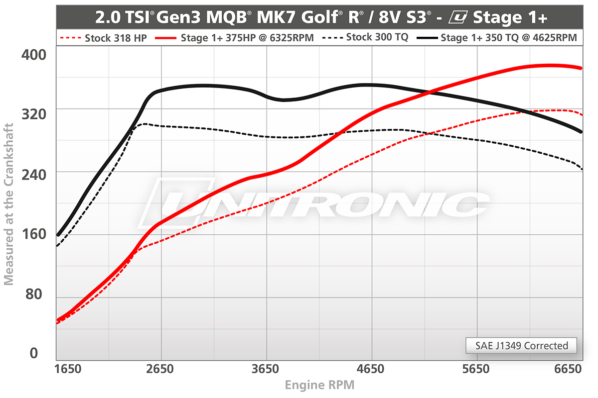 Unitronic Performance Software For Golf R And S3 Mqb