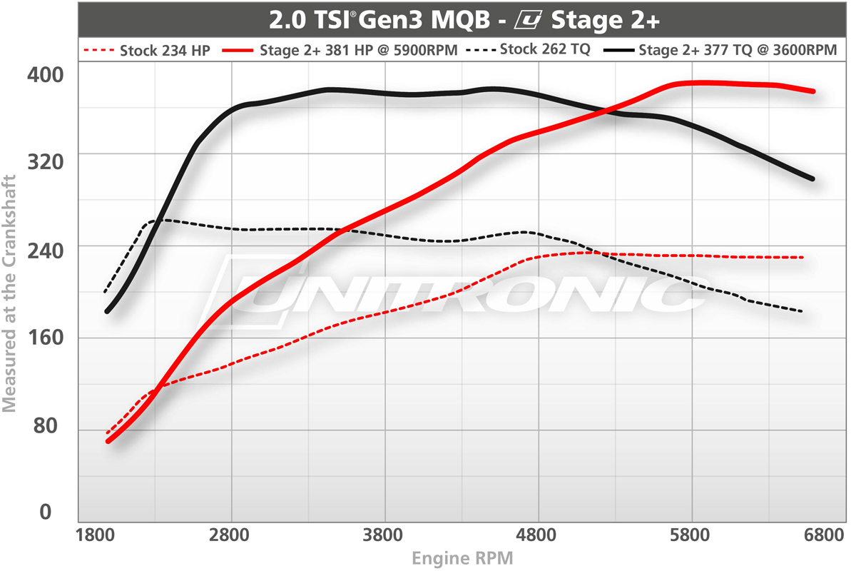 Unitronic Stage 2+ Turbo Upgrade for 2.0 TSI gen3 MQB
