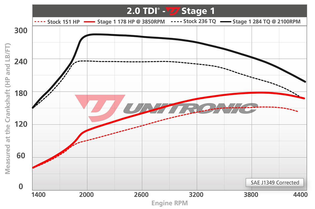 Unitronic Performance Software for 2 0 TDI 150HP